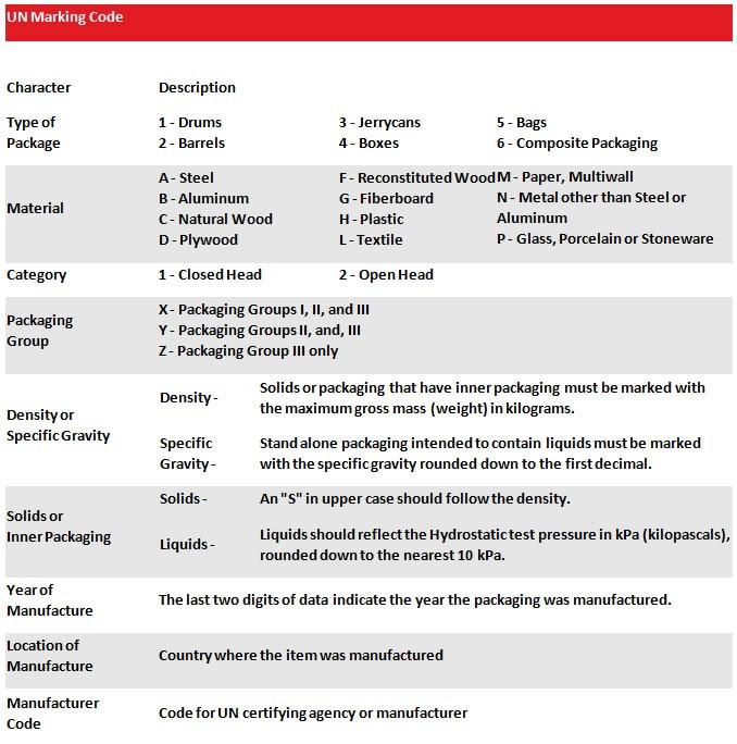 UN Marking Code Chart